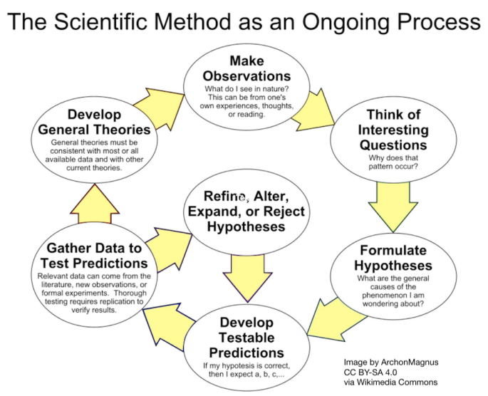 The scientific method is an ongoing process